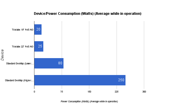 Device Power Consumption Comparison - Thinlabs POE Computers vs Standard Desktops